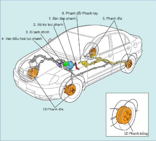 Hệ thống phanh ô tô
